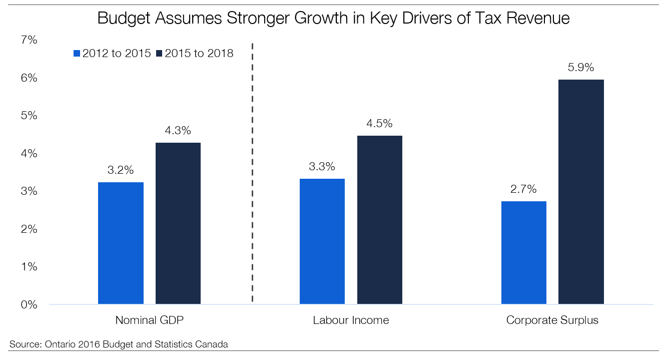 Budget Assumes Stronger Growth in Key Drivers of Tax Revenue