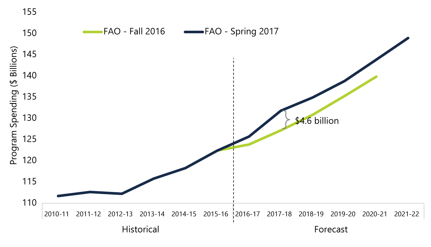 Program Expense Higher than Projected in the Fall