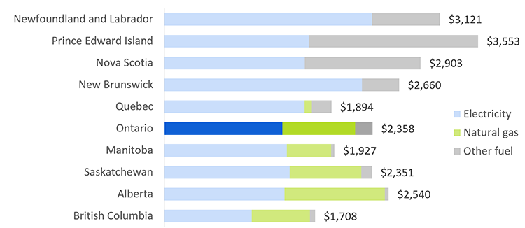Cost Of Electricity In Ontario >> Home Energy Costs In Ontario