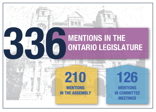 336 Mentions in the Ontario Lesgislature