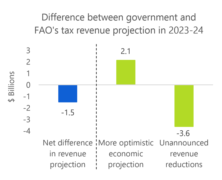 2019 Ontario Budget includes more optimistic tax revenue growth and unannounced revenue measures