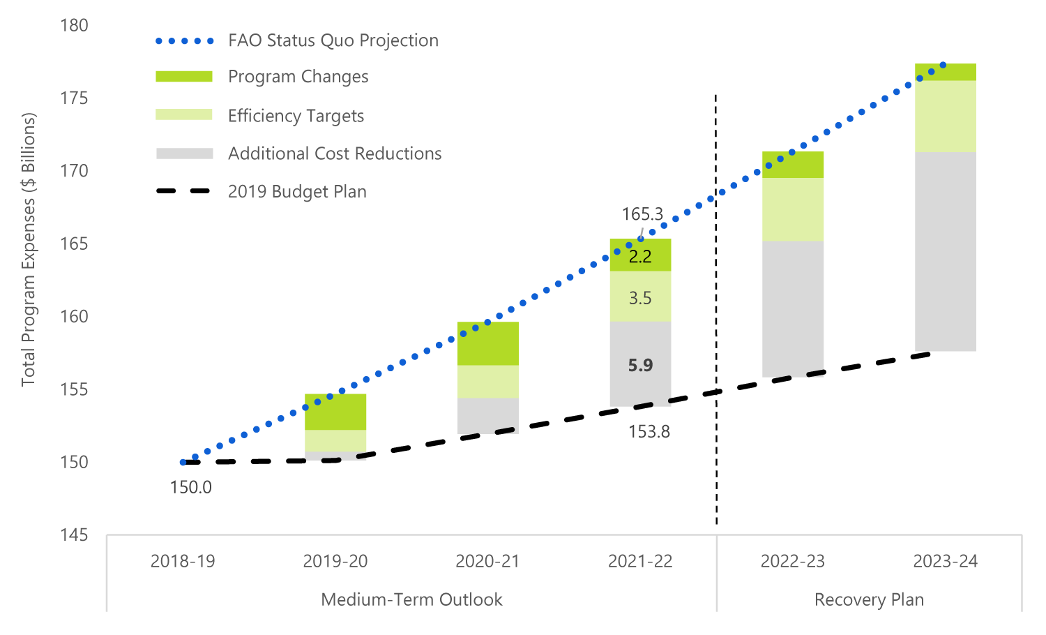 By 2021-22, program changes and efficiency targets in the 2019 budget will account for about half of the total cost reductions required to achieve the government's projected cost savings