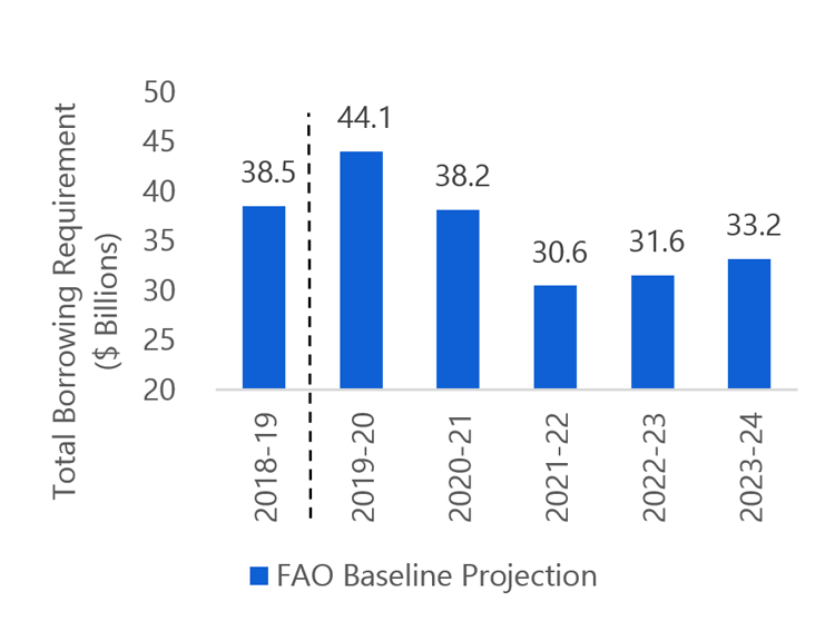 FAO projects borrowing to decrease over the next five years
