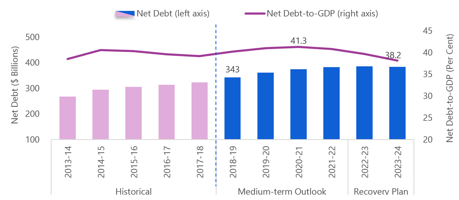 Ontario's net debt-to-GDP ratio to fall to 38.2 per cent in 2023-24