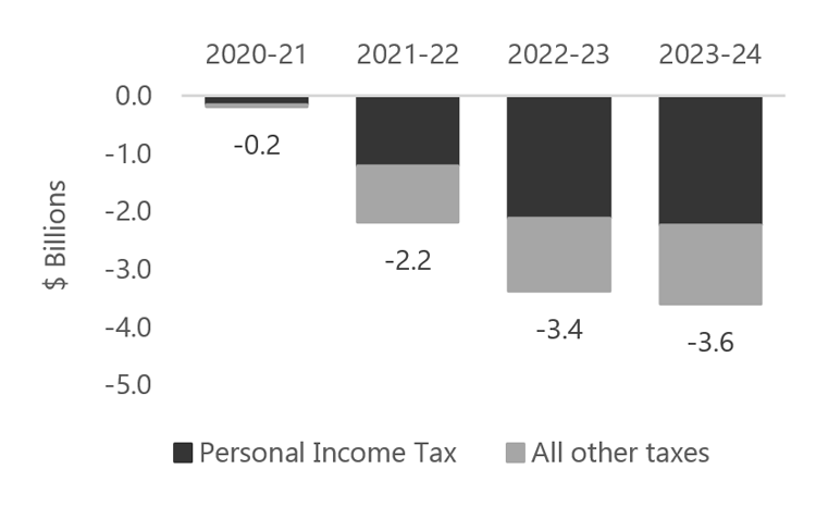 Revenue Impact of Unannounced Tax Policy Changes