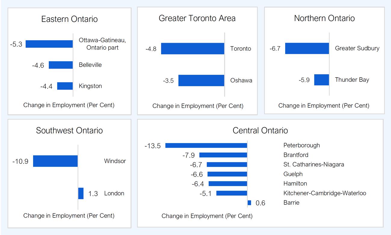 Ontario S Labour Market In 2020
