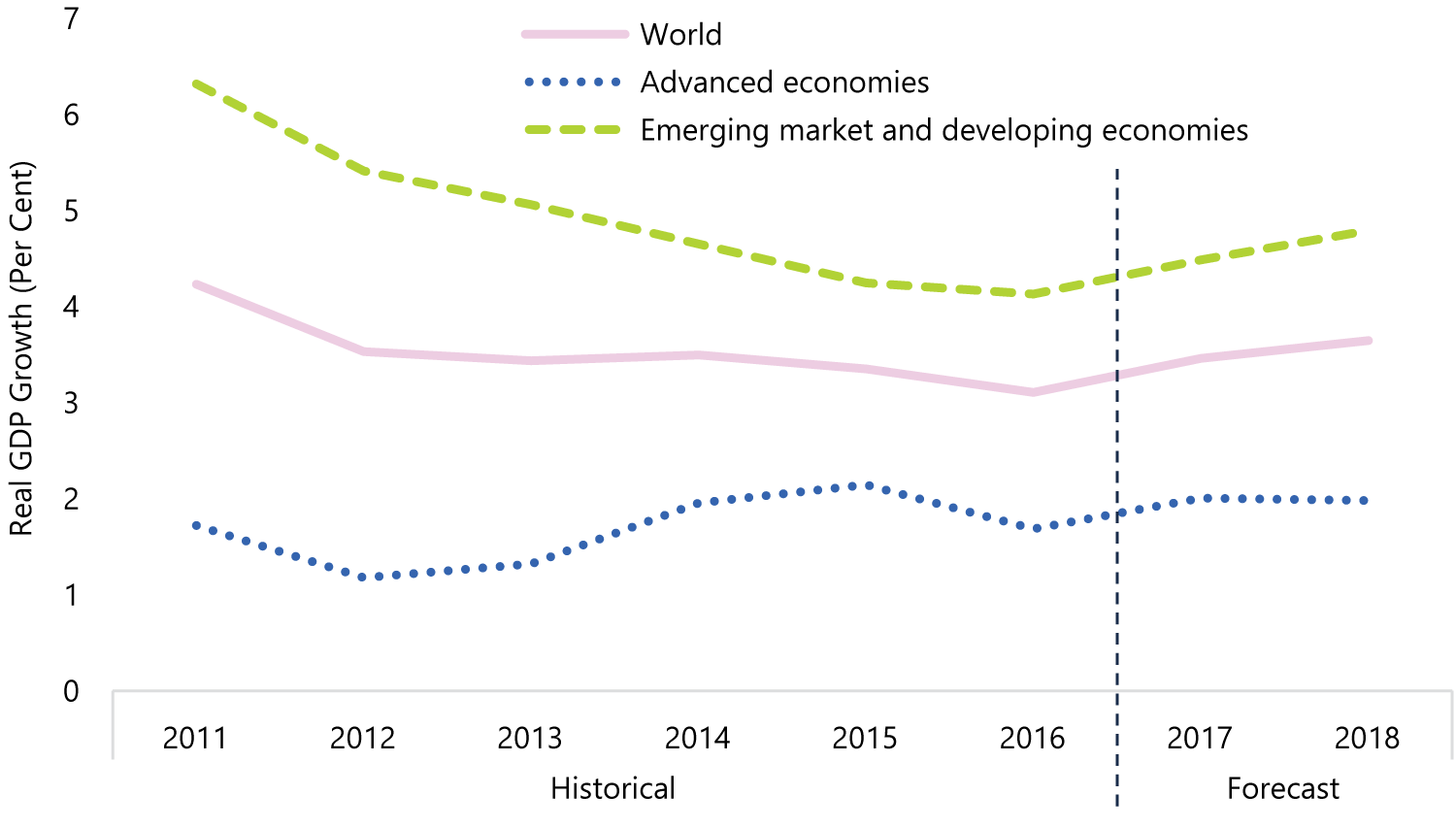 Global Growth to Improve in 2017