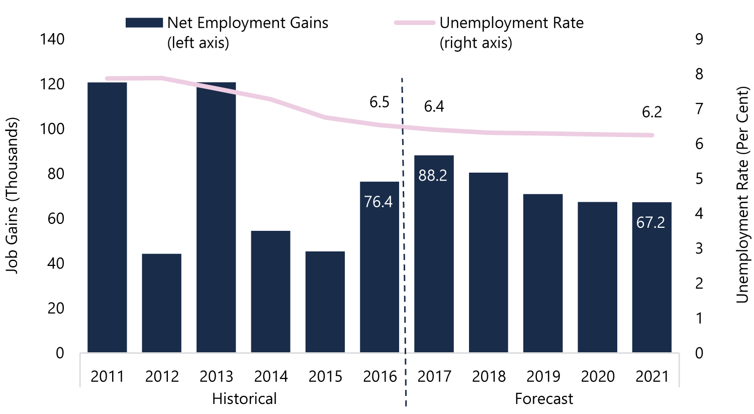Steady Employment Gains as Unemployment Rate Slowly Trends Lower
