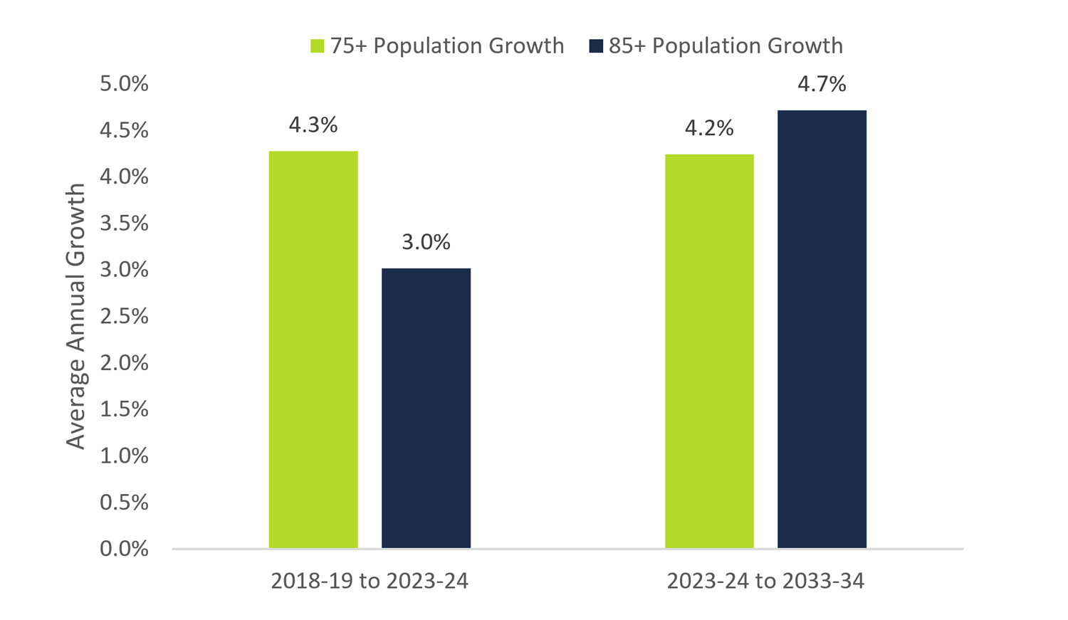 Growth in Ontarians aged 85 and over will accelerate over the long-term
