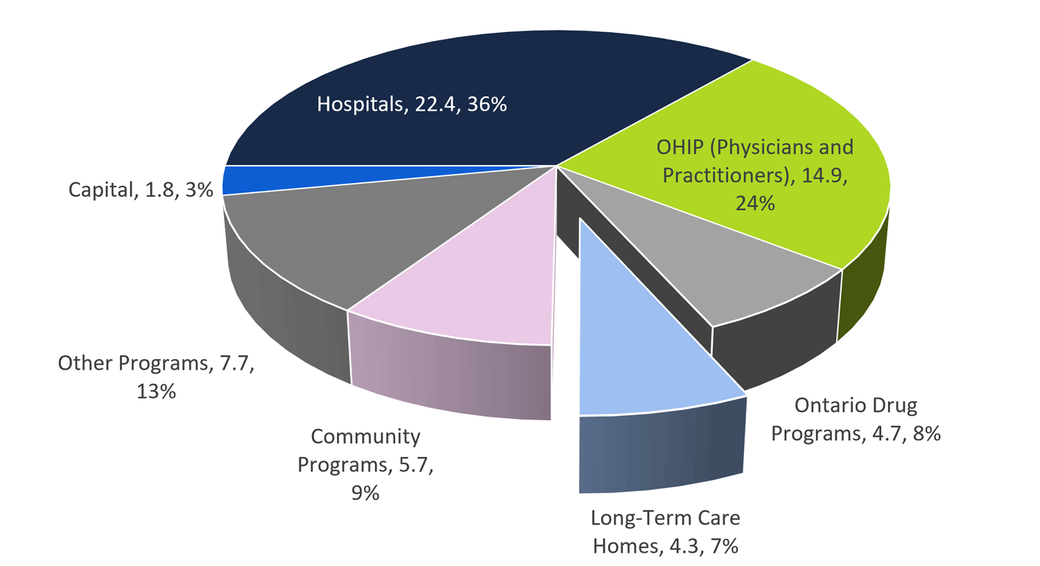 LTC homes program represented 7 per cent of total health sector spending in 2018-19 ($ billions)