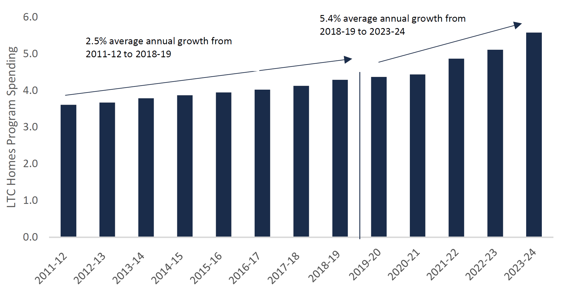 LTC homes program spending annual growth rate will increase significantly over the next five years ($ billions)