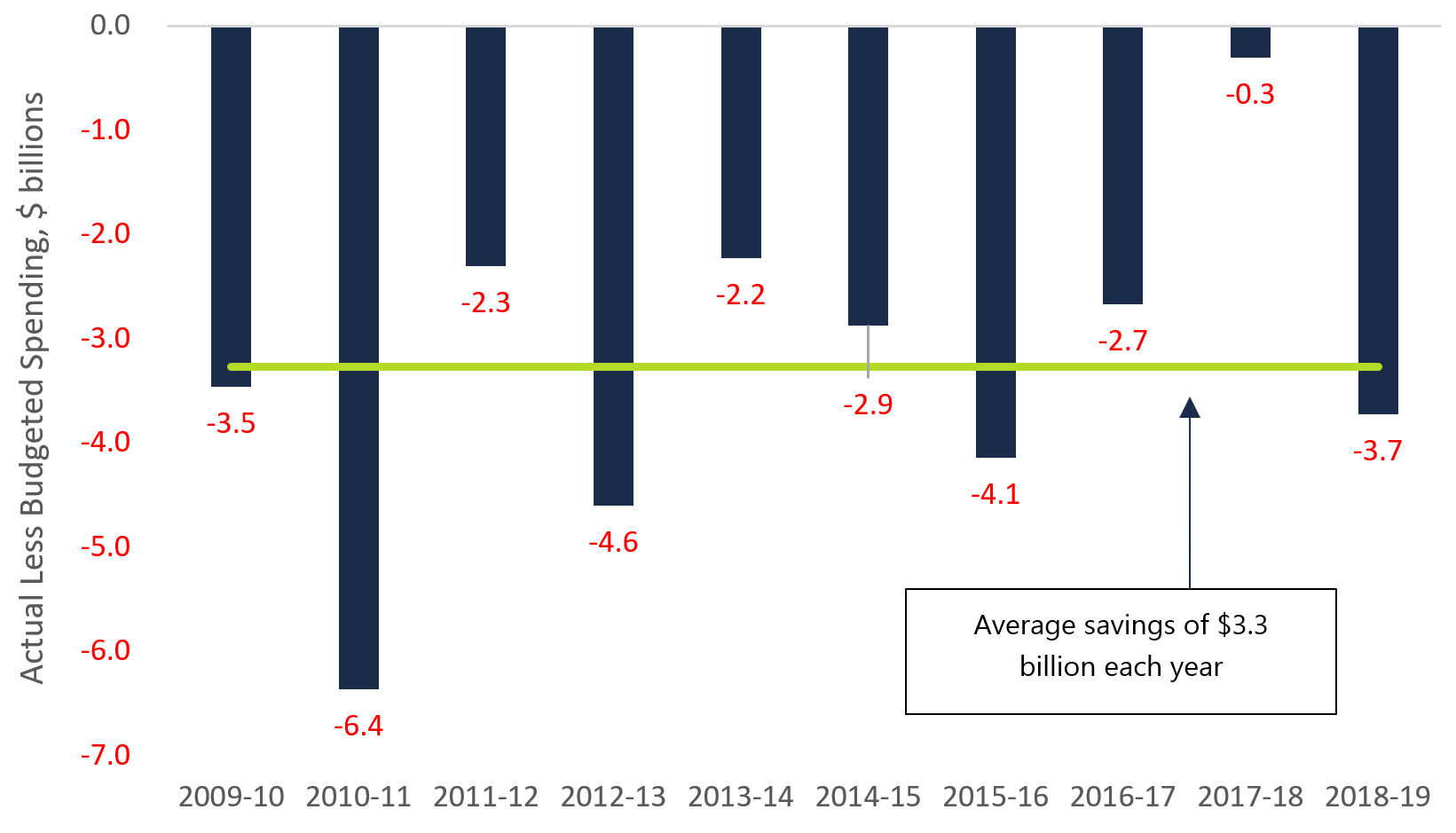 Figure 1: Average spending savings, 2009-10 to 2018-19, $ billions