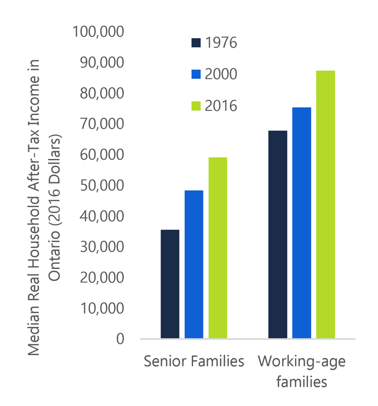 Income in Ontario: Growth, Distribution and Mobility